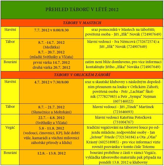 Rozpis táborů 2012